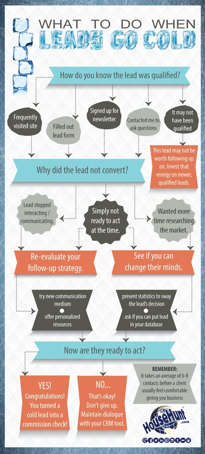 What to Do When Leads Go Cold [Flowchart] #leads #marketing #sales