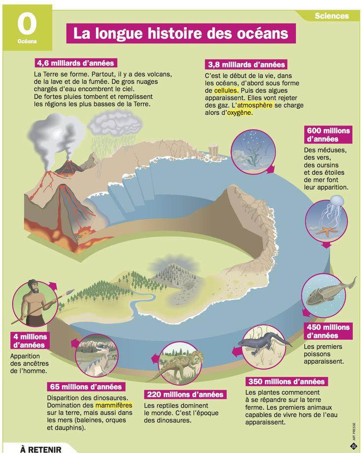 Fiche exposés : La longue histoire des océans
