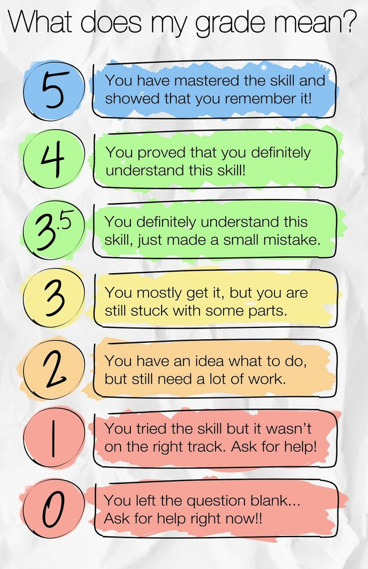 SBG Posters - Great for student to see what the scores mean!