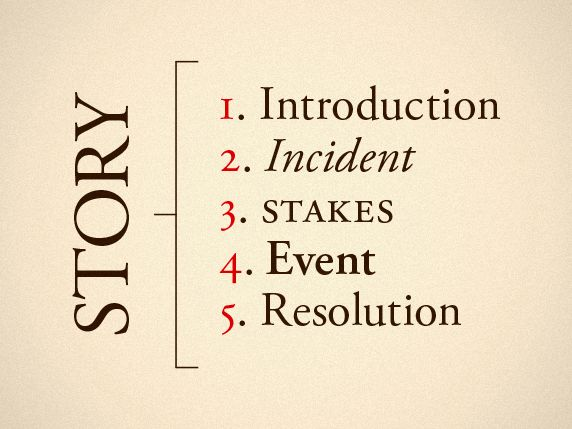 The Five Beats of Successful Storytelling