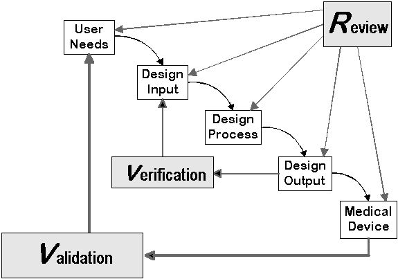 design control guidance for medical device manufacturers per fda 21 cfr 820  the graphic depicts