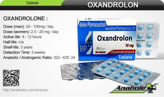 OXANDROLON (oxanndrolone)Due to it's fat burning properties it is not ideal as a steroid for those seeking to bulk up.  It is instead more useful for strength and cutting purposes.  Since the gains found on Oxandrolone are solid, one can retain them with a much greater percentage.