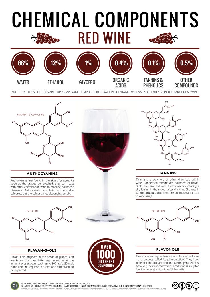 The Chemical Components of Red Wine