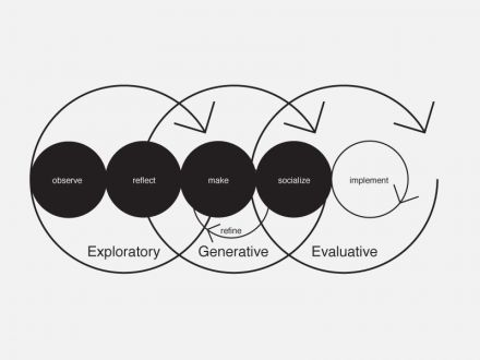 An Integrated Service Design Process.