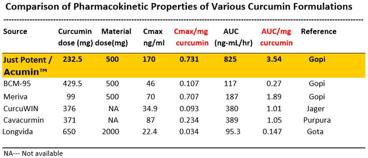 If you use Turmeric Curcumin, then you MUST read this special report. Do you know the pharmacokinetic properties of your turmeric curcumin? We compared nationally recognized brands and we think you should see the numbers. #turmeric #TurmericCurcumin #BestTurmericCurcumin