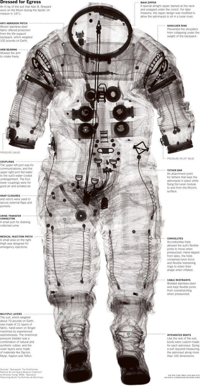 An x-ray of the suit that Alan B Shepherd wore on the Moon.  Apollo 14 1971 TUMBLR
