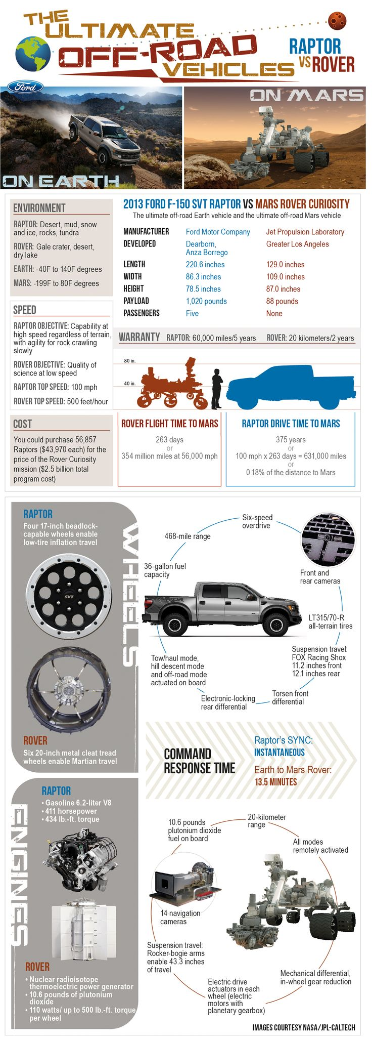 This Ford Motor Co. graphic compares the new NASA Mars rover Curiosity to Ford's F-150 SVT Raptor truck.