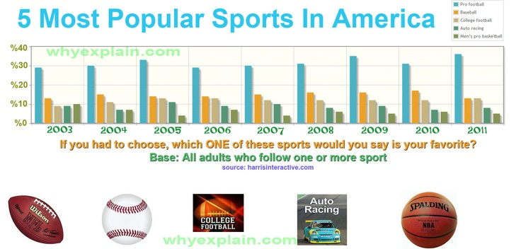 infographic top 5 most popular sports in america sport