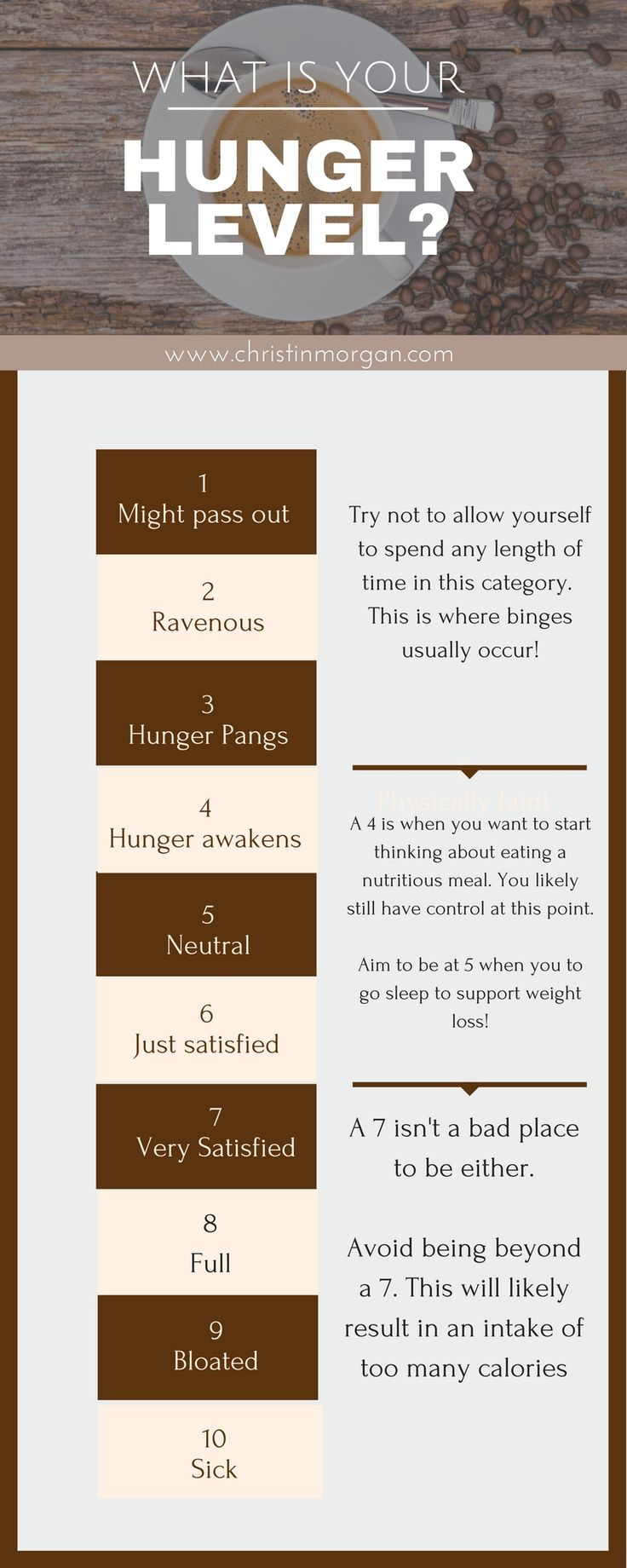 Learn how to use your Hunger Scale to lose weight
