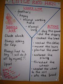 Australian Curriculum: English Foundation Learning Sequence | NSW English K-10 syllabus | Scoop.it