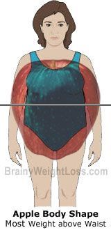 Apple Shaped Body: Health Risks, Weight Loss Diet & Workouts for Your Specific Female Body Shape