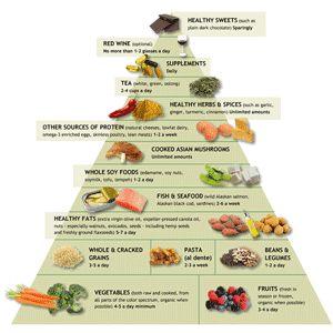 Anti-Inflammatory Diet & Food Pyramid