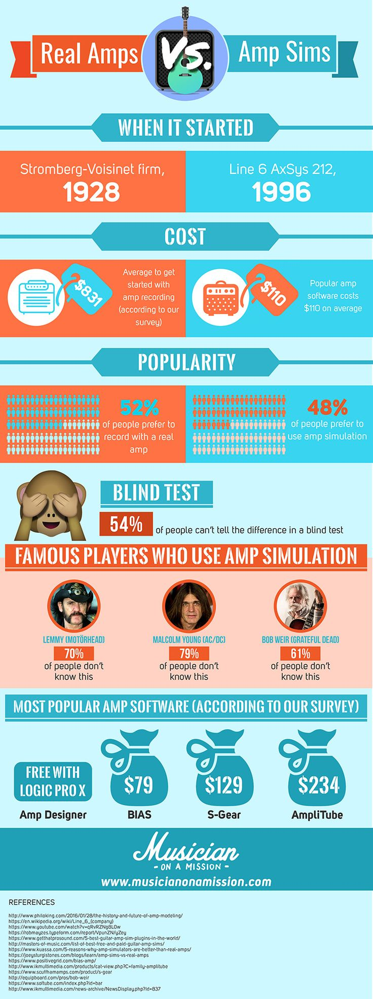 Amp Sims vs. Real Amps