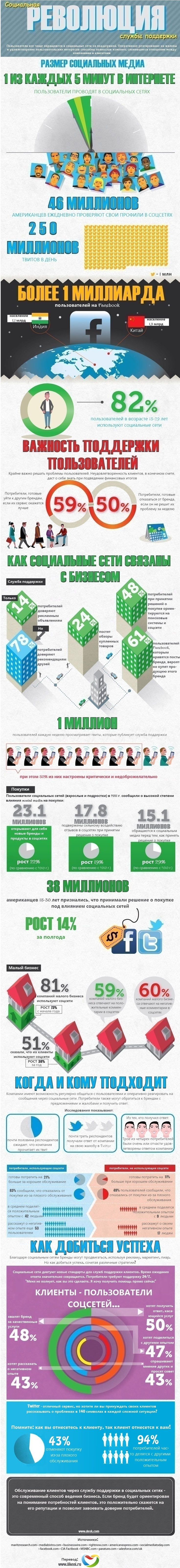 Инфографика: эра поддержки в социальных сетях