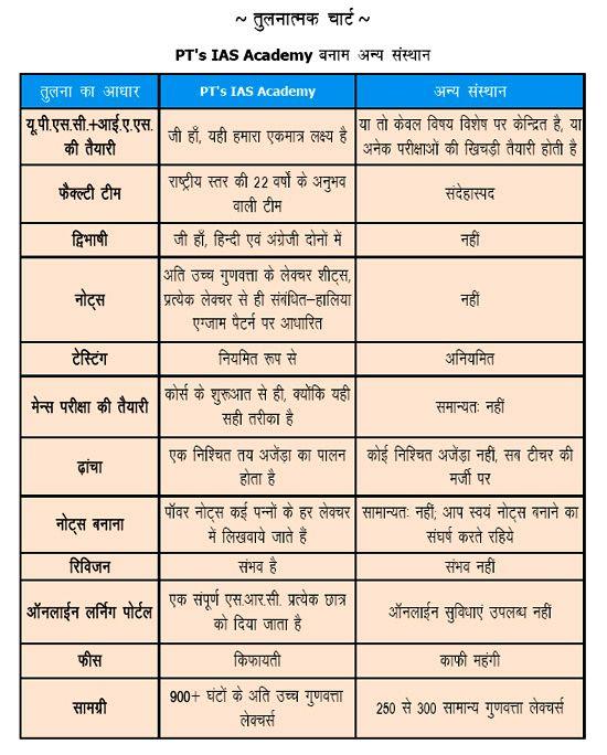 PT education - UPSC Civil Services Exams (Prelim + Mains) Preparation Course