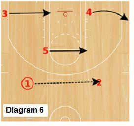 The Delta Zone Offense - Coach's Clipboard #Basketball Coaching