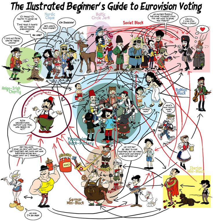 The Illustrated Beginner's Guide to #Eurovision Voting