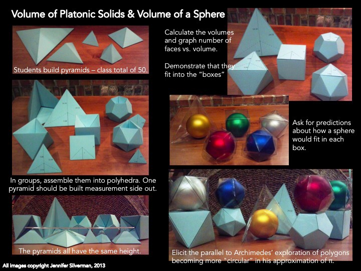 Images from a lesson on the volume of regular polyhedra