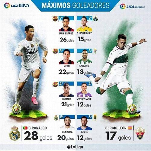 Liga BBVA & Liga Adelante  Máximos goleadores. (@LaLiga)