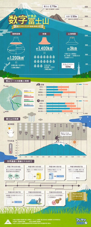 富士山の裾野面積、体積、各登山ルート比較、気象情報や世界遺産に登録されるまでの7年以上の軌跡など、富士山にまつわる数字を一枚の絵にまとめたイ...