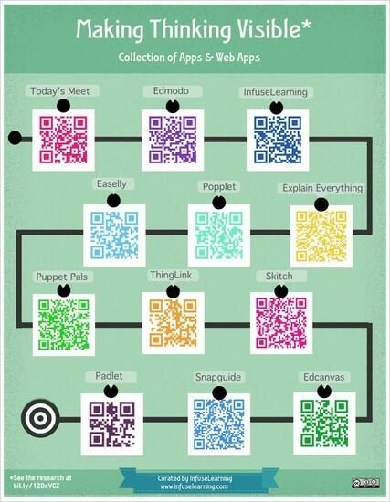 I like the flow map for a QR code scavenger hunt. The code will take them to a location in the school, where there is a clue. They have to answer the question (clue) for the point.