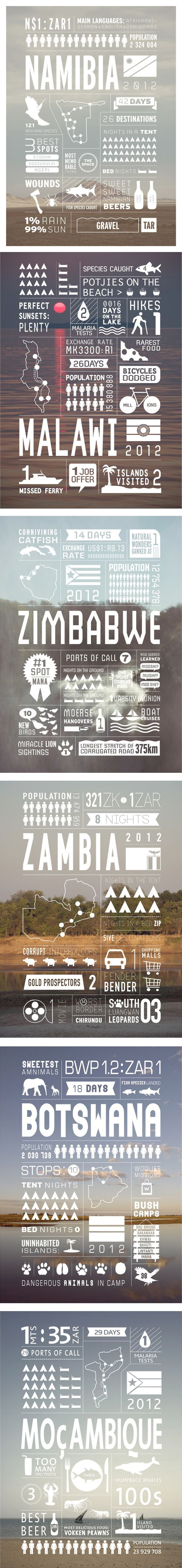 inforgraphic  http://creativeroots.org/2013/03/southern-africa-travel-infographics/