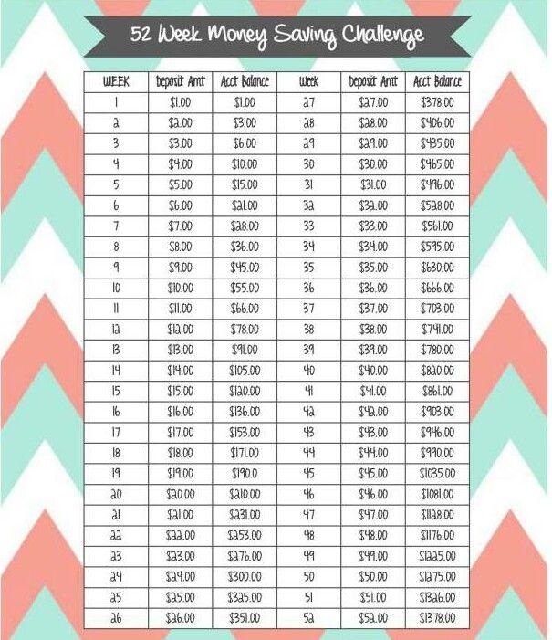 Chevron savings chart