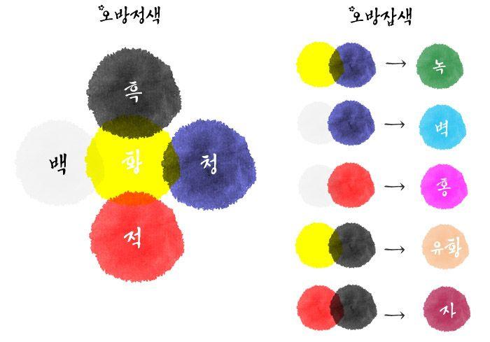 color_chart.jpg /오방색 五方 色 [ pronounced : oh bangsaek ː ] about.. Korean Traditional Five Colors
