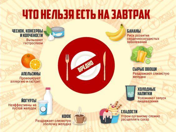 Полезная инфографика - что нельзя есть на завтрак.