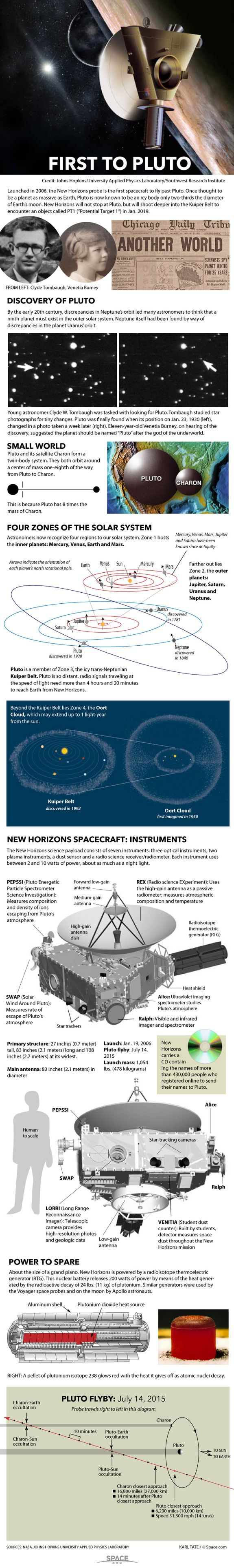 How NASA's New Horizons Mission to Pluto Works By Karl Tate | March 2015 Diagrams show New Horizons encounter with Pluto