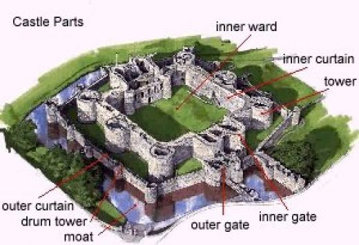 Labeled Diagram of a Castle | Castles, Medieval castle and Forts