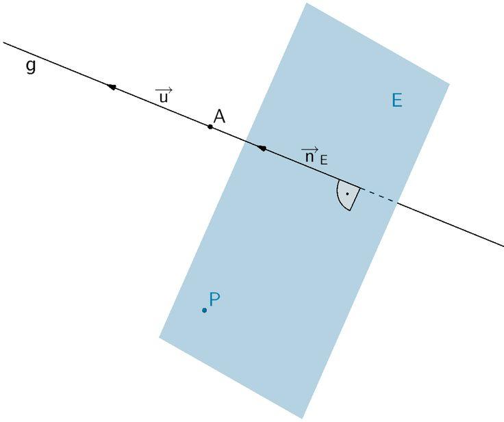 Orthogonale (senkrechte) Ebene E zur Geraden g durch den Punkt P