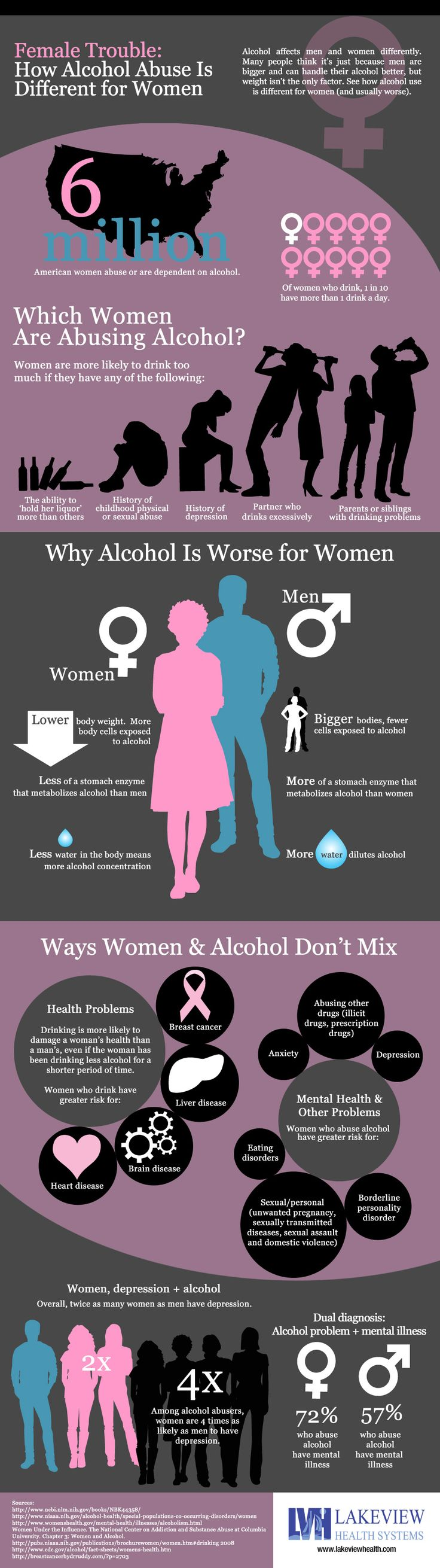 Why Alcohol Abuse is Different for Women #alcoholism #women #alcoholabuse