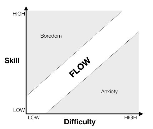 Cognitive Flow: The Psychology of Great Game Design