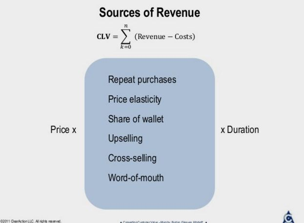 Souces of Revenue - Customer Lifetime Value to Prioritize Customer Experience Management