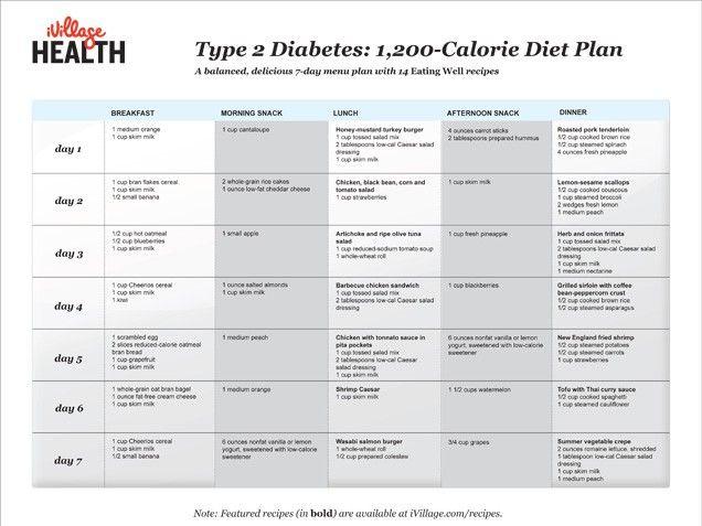 Simple diabetic diet plan - Nutrisystem 14 days free