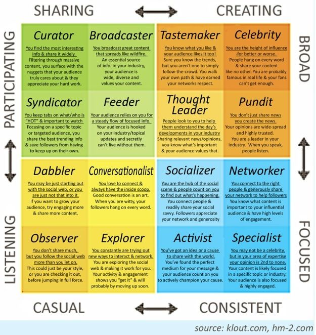 What Kind of Online Influencer Are You? The Klout Influence Matrix: Types Of, Media Influencers, Klouts, Social Media, Klout S Influence, Infographic, Socialmedia, Medium, Influence Matrix