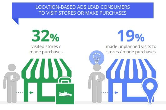 [STUDY] Google: Local Searches Lead 50% of Mobile Users to Visit Stores; Details.