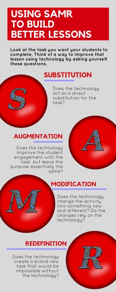 You may have heard of the model known as SAMR. This model helps teachers integrate technology into the classroom in a meaningful way. The letters stand for substitution, augmentation, modification, and redefinition, and they identify the level of technology integration into the curriculum.