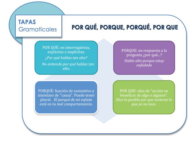 Por qué, porque, porqué, por que Learn Spanish / Spanish vocabulary / Spanish grammar