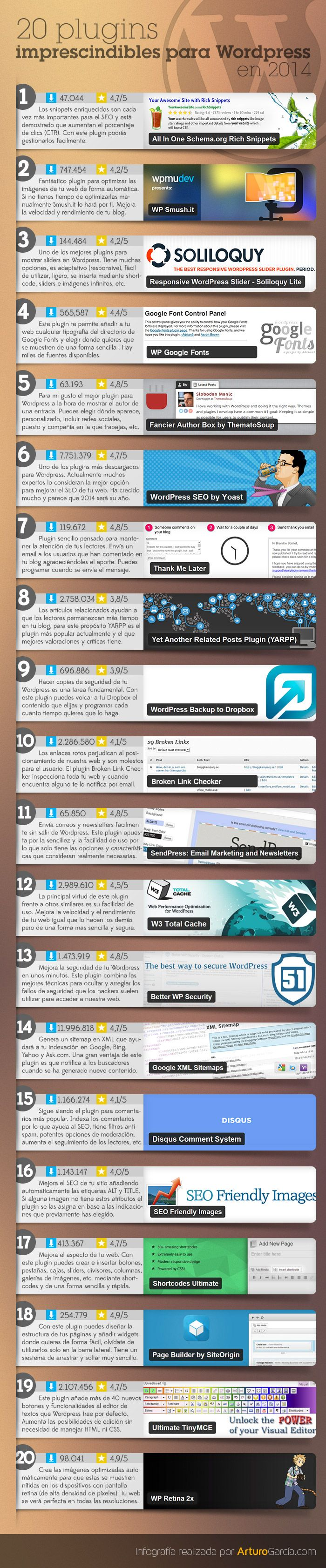 20 plugins imprescindibles para Wordpress en 2014 (infografía)