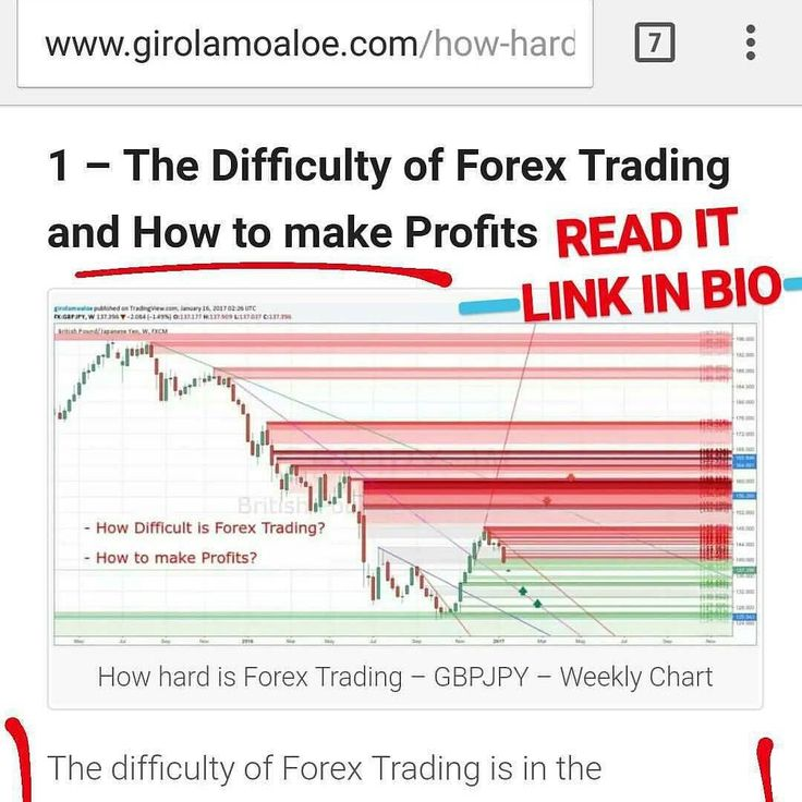 Forex trading is hard