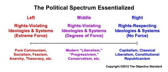 An Objective Political Spectrum: 100% Pro-Choice Means 100% Moral Government - Forbes
