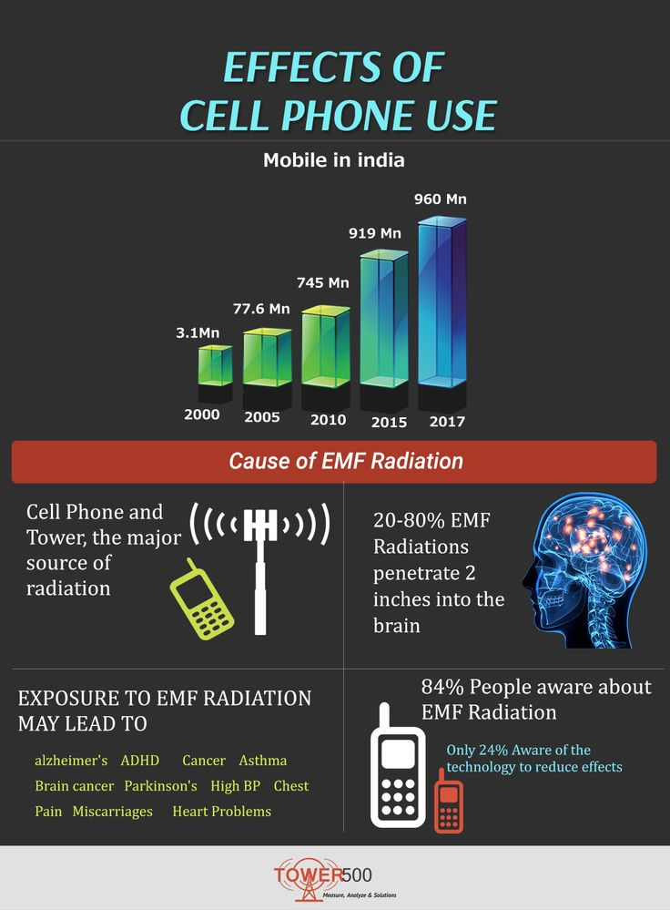 #EMF Radiation - Causes & Effects..... Study Finds that #CellPhone #Radiation Exposure is a cause to Dangerous #Health Hazards. So, Stay Protect Yourself From these RADIATIONS !