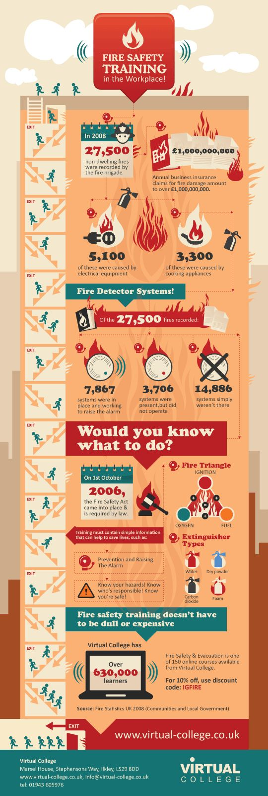 #Fire #Safety in the Workplace