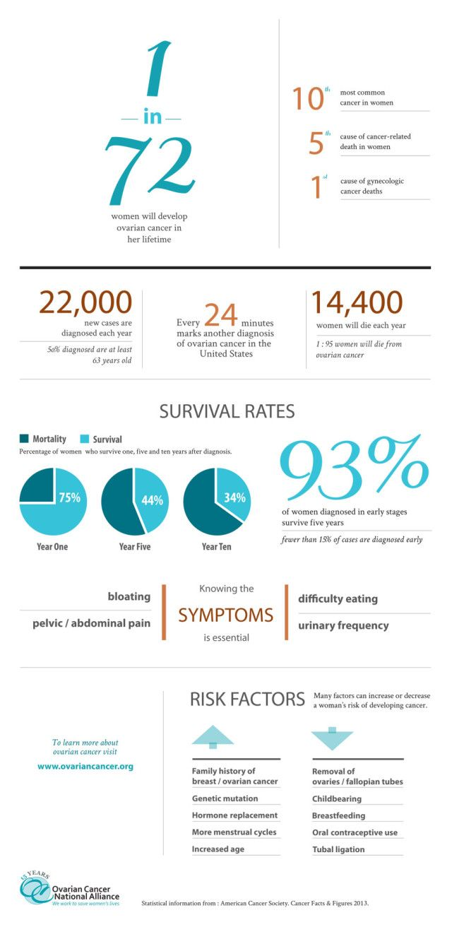 2013 statistics about ovarian cancer