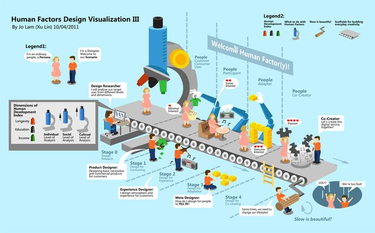 factory infographic - Google Search
