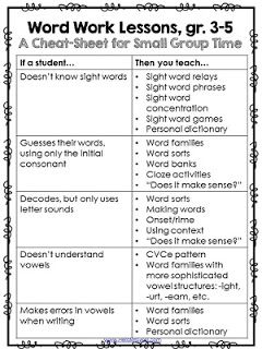 A Cheat Sheet for what to teach in Word Work lessons for grades 3-5 {free from Hello Mrs Sykes}