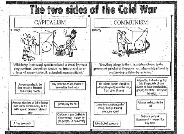 a comparison between the concepts of communism and capitalism How do i describe the similarities between fascism and of property and profit-based capitalism are the similarities between fascism and communism.