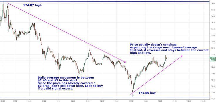 How Average True Range Atr Can Improve Your Trading Improve